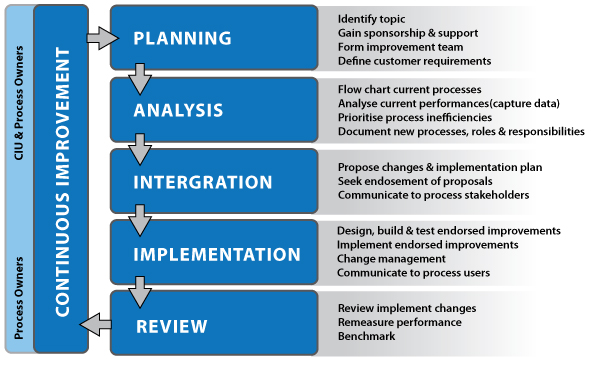 Capano associates for Process implementation plan template